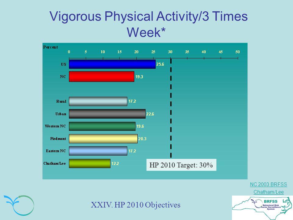 NC 2003 BRFSS Chatham/Lee Vigorous Physical Activity/3 Times Week* HP 2010 Target: 30% XXIV. HP 2010 Objectives