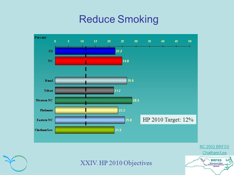 NC 2003 BRFSS Chatham/Lee Reduce Smoking XXIV. HP 2010 Objectives HP 2010 Target: 12%