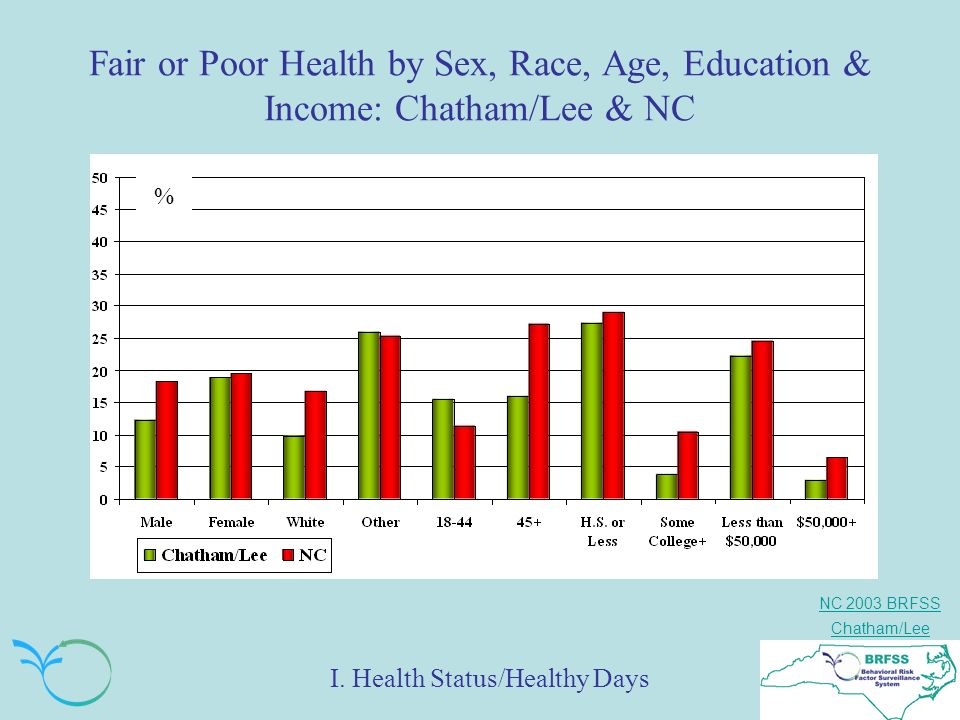 NC 2003 BRFSS Chatham/Lee Fair or Poor Health by Sex, Race, Age, Education & Income: Chatham/Lee & NC % I. Health Status/Healthy Days