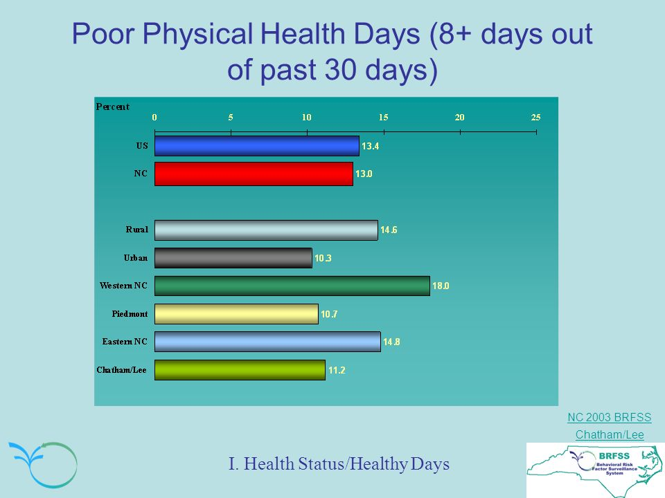 NC 2003 BRFSS Chatham/Lee Poor Physical Health Days (8+ days out of past 30 days) I. Health Status/Healthy Days