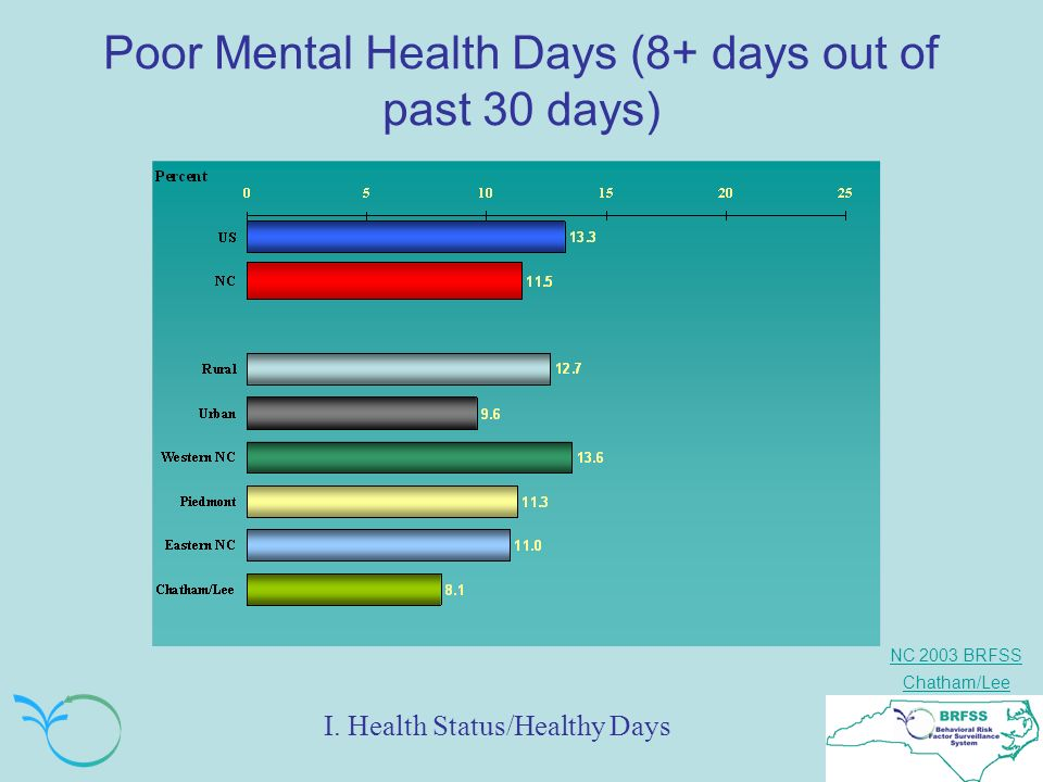 NC 2003 BRFSS Chatham/Lee Poor Mental Health Days (8+ days out of past 30 days) I.