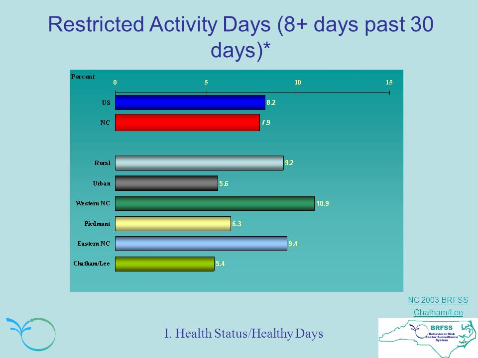 NC 2003 BRFSS Chatham/Lee Restricted Activity Days (8+ days past 30 days)* I. Health Status/Healthy Days