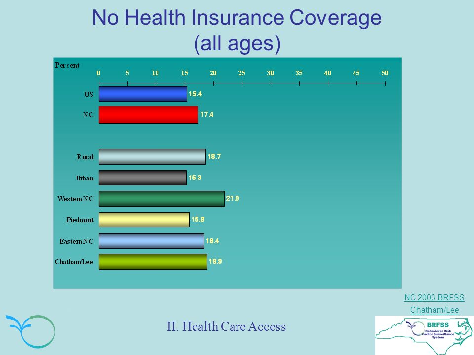 NC 2003 BRFSS Chatham/Lee No Health Insurance Coverage (all ages) II. Health Care Access
