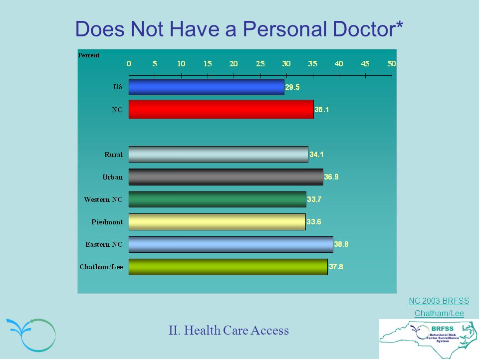 NC 2003 BRFSS Chatham/Lee Does Not Have a Personal Doctor* II. Health Care Access