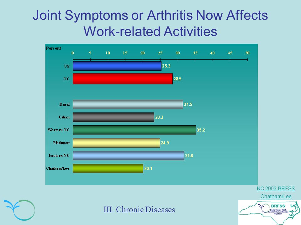 NC 2003 BRFSS Chatham/Lee Joint Symptoms or Arthritis Now Affects Work-related Activities III. Chronic Diseases
