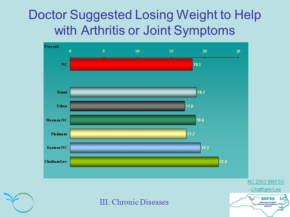 NC 2003 BRFSS Chatham/Lee Doctor Suggested Losing Weight to Help with Arthritis or Joint Symptoms III. Chronic Diseases