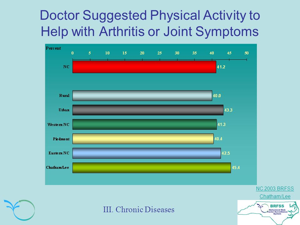 NC 2003 BRFSS Chatham/Lee Doctor Suggested Physical Activity to Help with Arthritis or Joint Symptoms III.