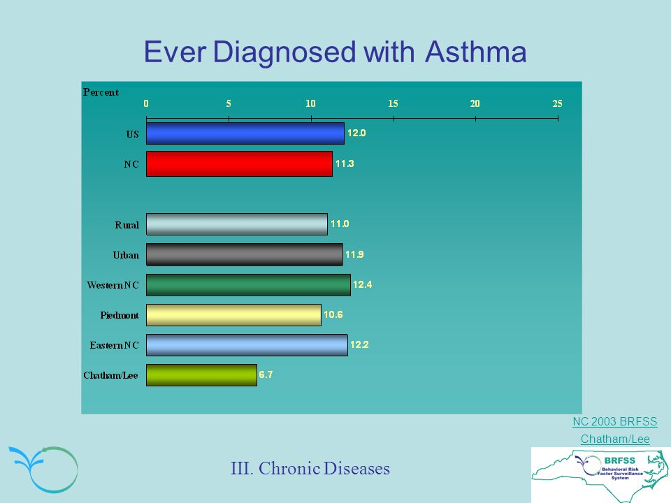 NC 2003 BRFSS Chatham/Lee Ever Diagnosed with Asthma III. Chronic Diseases