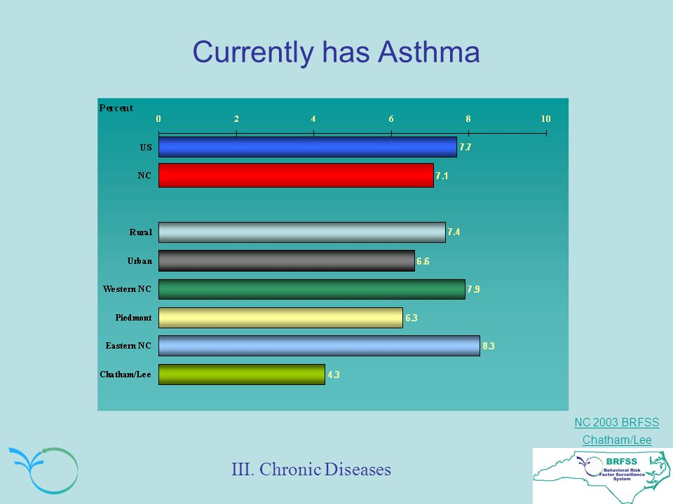 NC 2003 BRFSS Chatham/Lee Currently has Asthma III. Chronic Diseases