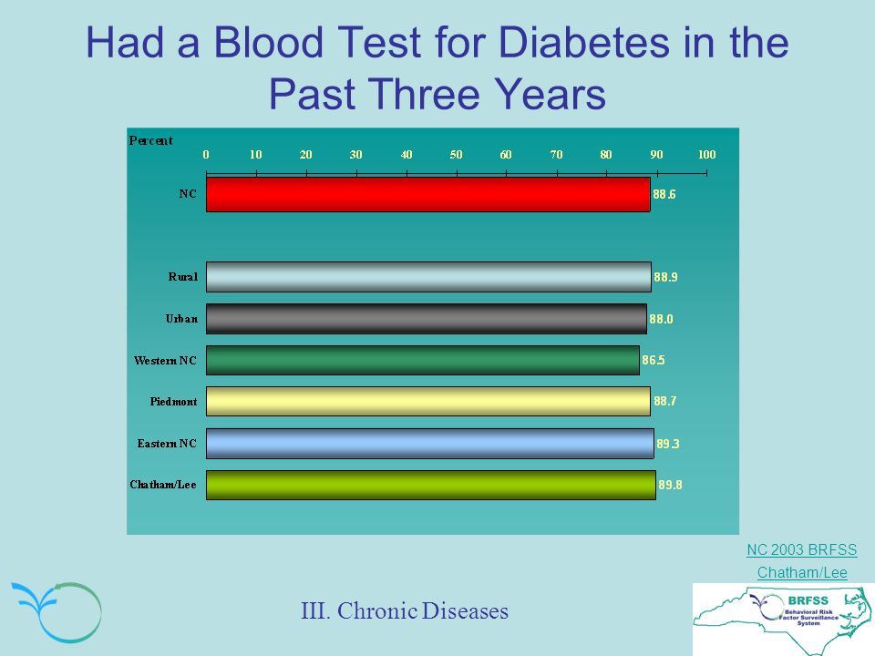 NC 2003 BRFSS Chatham/Lee Had a Blood Test for Diabetes in the Past Three Years III. Chronic Diseases
