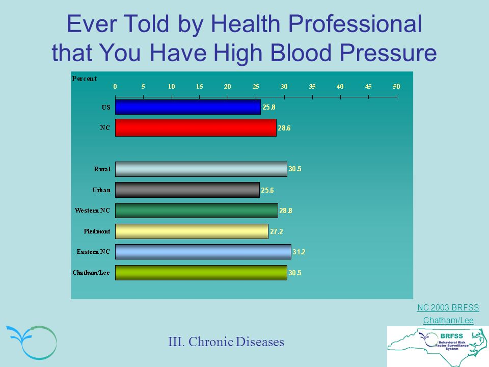 NC 2003 BRFSS Chatham/Lee Ever Told by Health Professional that You Have High Blood Pressure III.