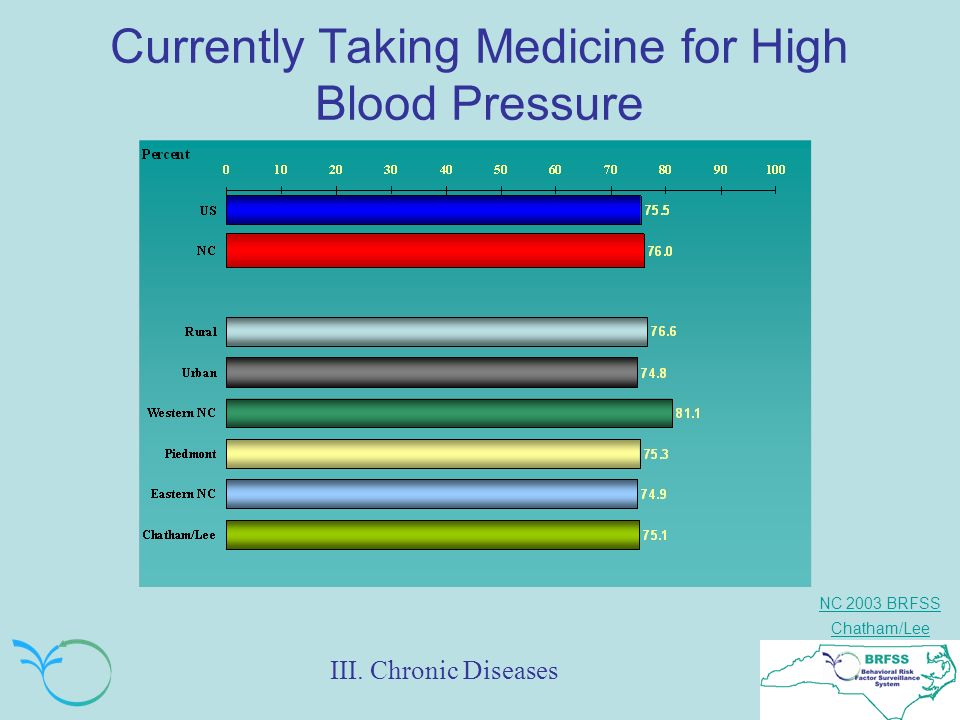 NC 2003 BRFSS Chatham/Lee Currently Taking Medicine for High Blood Pressure III. Chronic Diseases