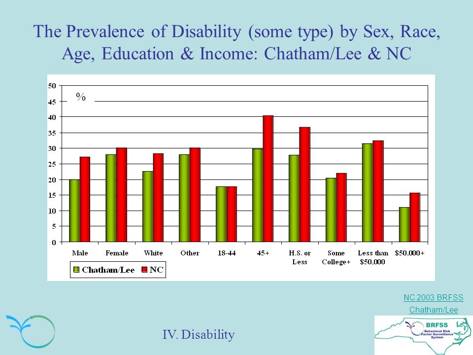 NC 2003 BRFSS Chatham/Lee The Prevalence of Disability (some type) by Sex, Race, Age, Education & Income: Chatham/Lee & NC % IV.