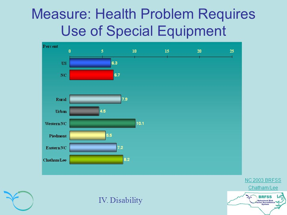 NC 2003 BRFSS Chatham/Lee Measure: Health Problem Requires Use of Special Equipment IV. Disability