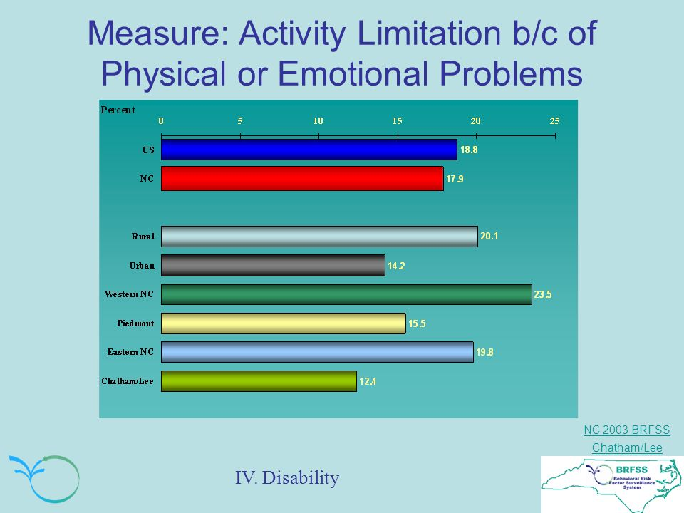 NC 2003 BRFSS Chatham/Lee Measure: Activity Limitation b/c of Physical or Emotional Problems IV.