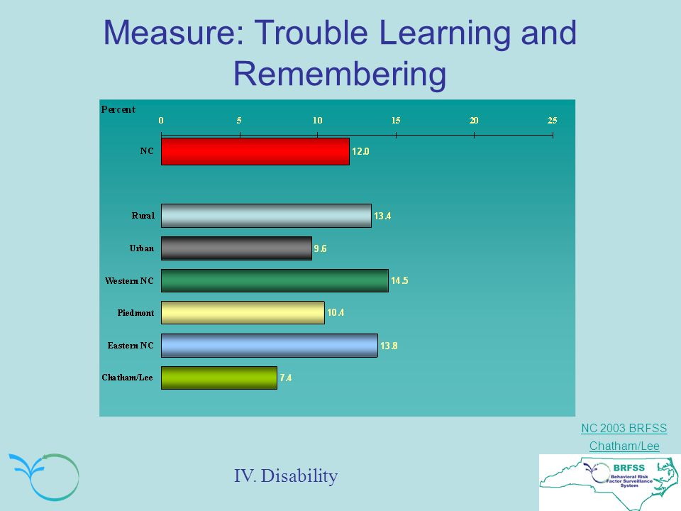 NC 2003 BRFSS Chatham/Lee Measure: Trouble Learning and Remembering IV. Disability