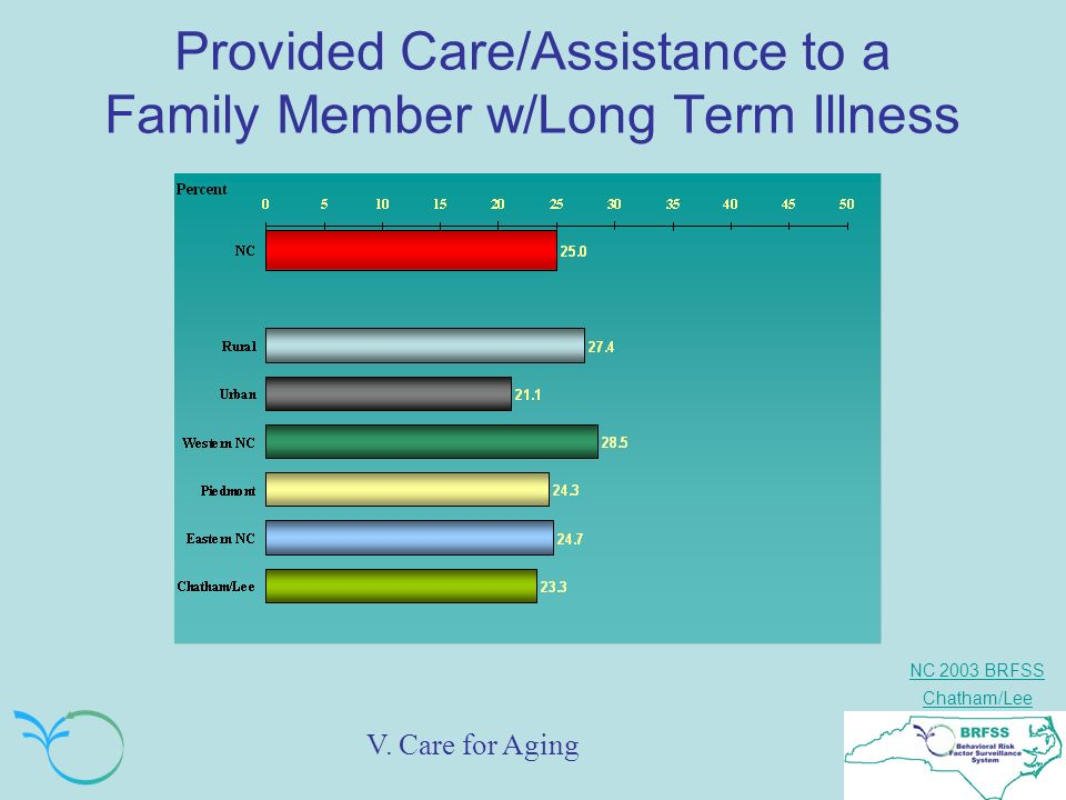 NC 2003 BRFSS Chatham/Lee Provided Care/Assistance to a Family Member w/Long Term Illness V. Care for Aging