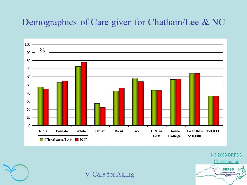 NC 2003 BRFSS Chatham/Lee Demographics of Care-giver for Chatham/Lee & NC % V. Care for Aging