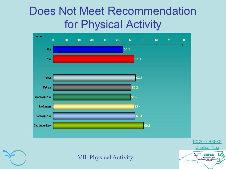 NC 2003 BRFSS Chatham/Lee Does Not Meet Recommendation for Physical Activity VII. Physical Activity