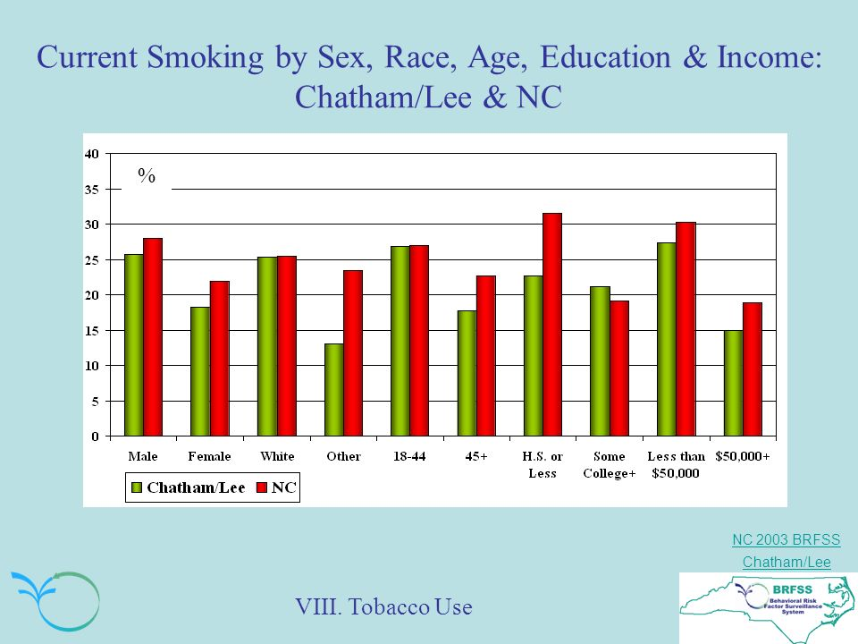 NC 2003 BRFSS Chatham/Lee Current Smoking by Sex, Race, Age, Education & Income: Chatham/Lee & NC % VIII. Tobacco Use