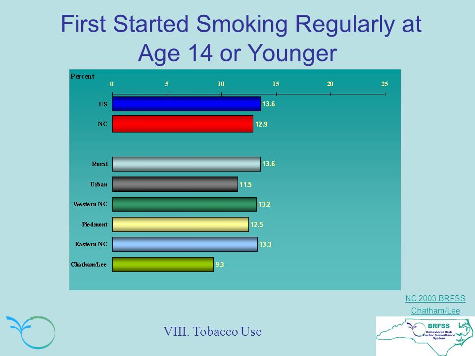 NC 2003 BRFSS Chatham/Lee First Started Smoking Regularly at Age 14 or Younger VIII. Tobacco Use