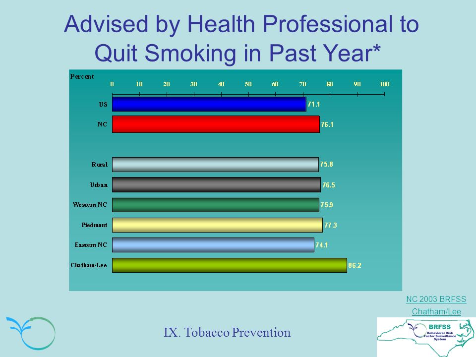 NC 2003 BRFSS Chatham/Lee Advised by Health Professional to Quit Smoking in Past Year* IX. Tobacco Prevention