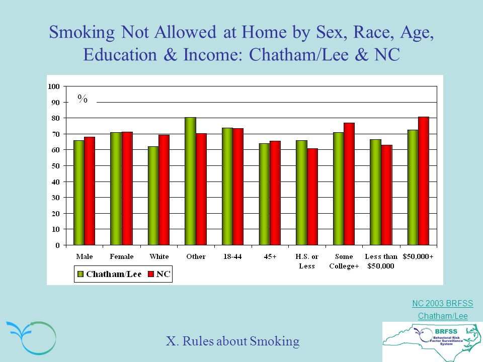 NC 2003 BRFSS Chatham/Lee Smoking Not Allowed at Home by Sex, Race, Age, Education & Income: Chatham/Lee & NC % X.