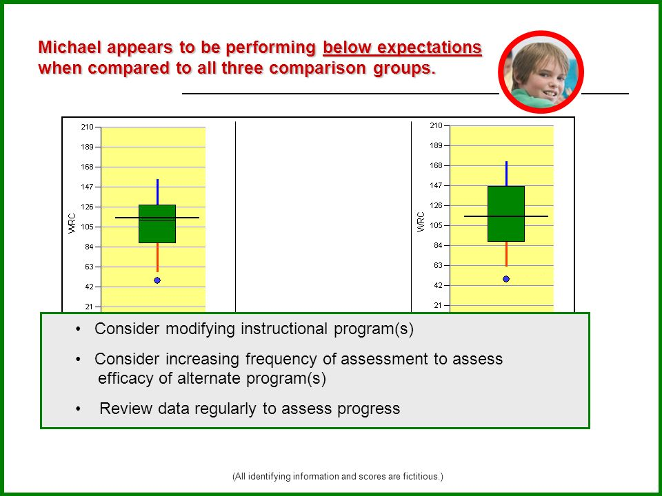 Michael appears to be performing below expectations when compared to all three comparison groups. Michaels School Grade 5: Michaels School Michaels Di