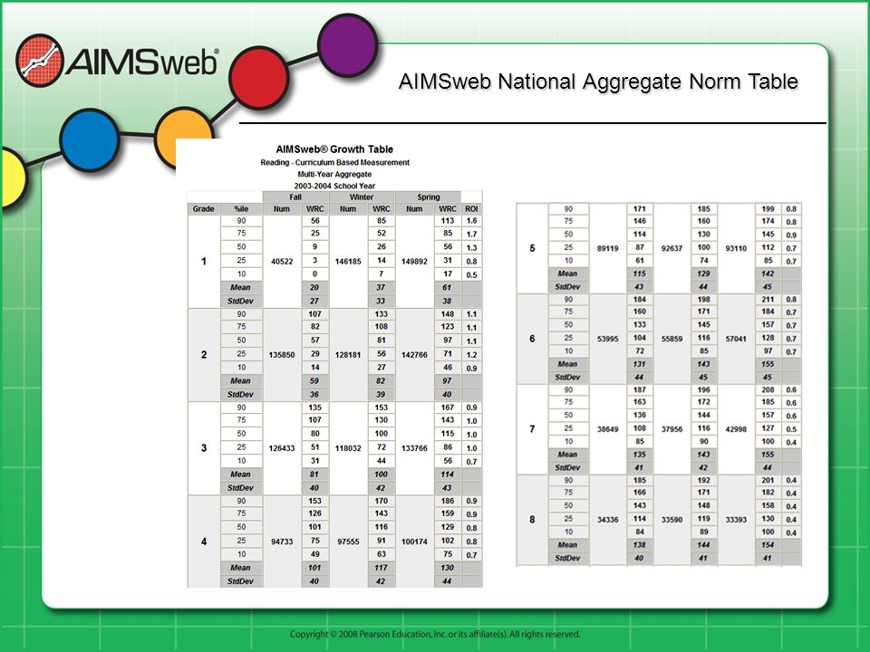 AIMSweb National Aggregate Norm Table