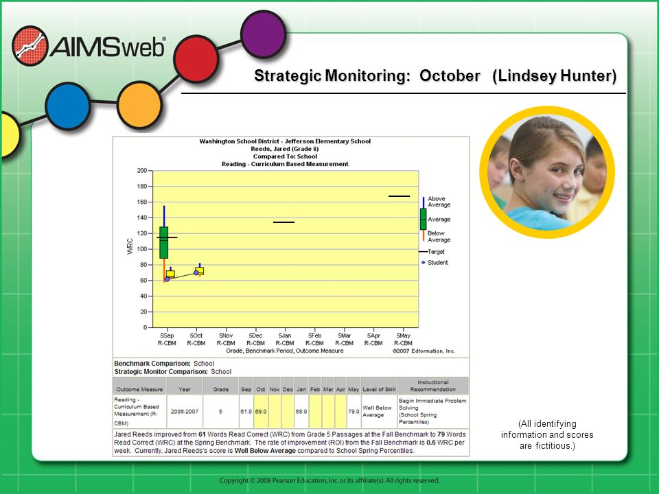 Strategic Monitoring: October (Lindsey Hunter) (All identifying information and scores are fictitious.)