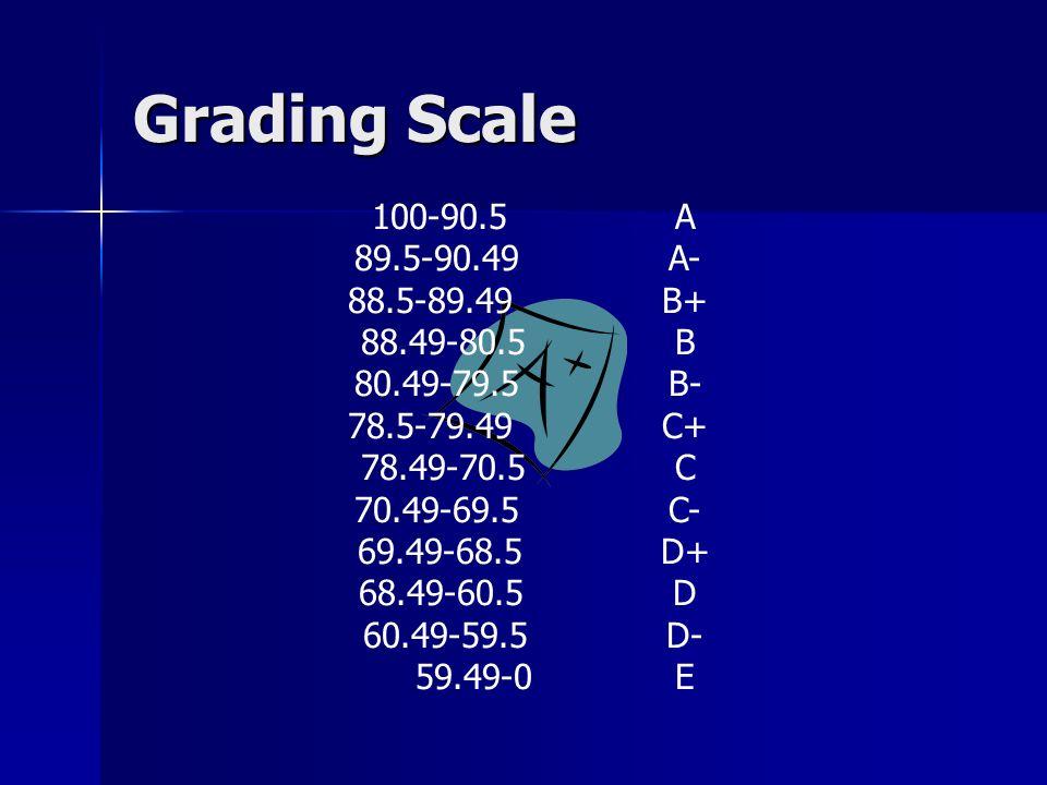 Grading Scale 100-90.5A 89.5-90.49A- 88.5-89.49B+ 88.49-80.5B 80.49-79.5B- 78.5-79.49C+ 78.49-70.5C 70.49-69.5C- 69.49-68.5D+ 68.49-60.5D 60.49-59.5D- 59.49-0E