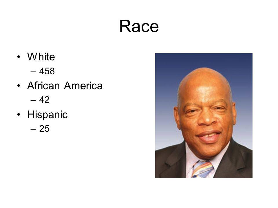 Race White –458 African America –42 Hispanic –25