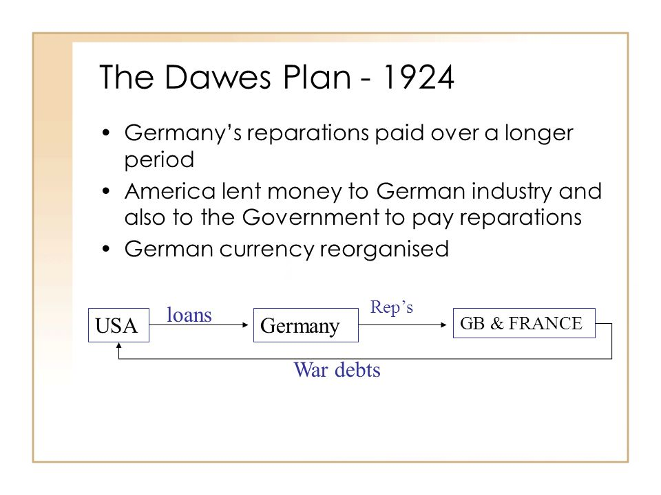 The Dawes Plan - 1924 Germanys reparations paid over a longer period America lent money to German industry and also to the Government to pay reparations German currency reorganised USAGermany GB & FRANCE loans Reps War debts
