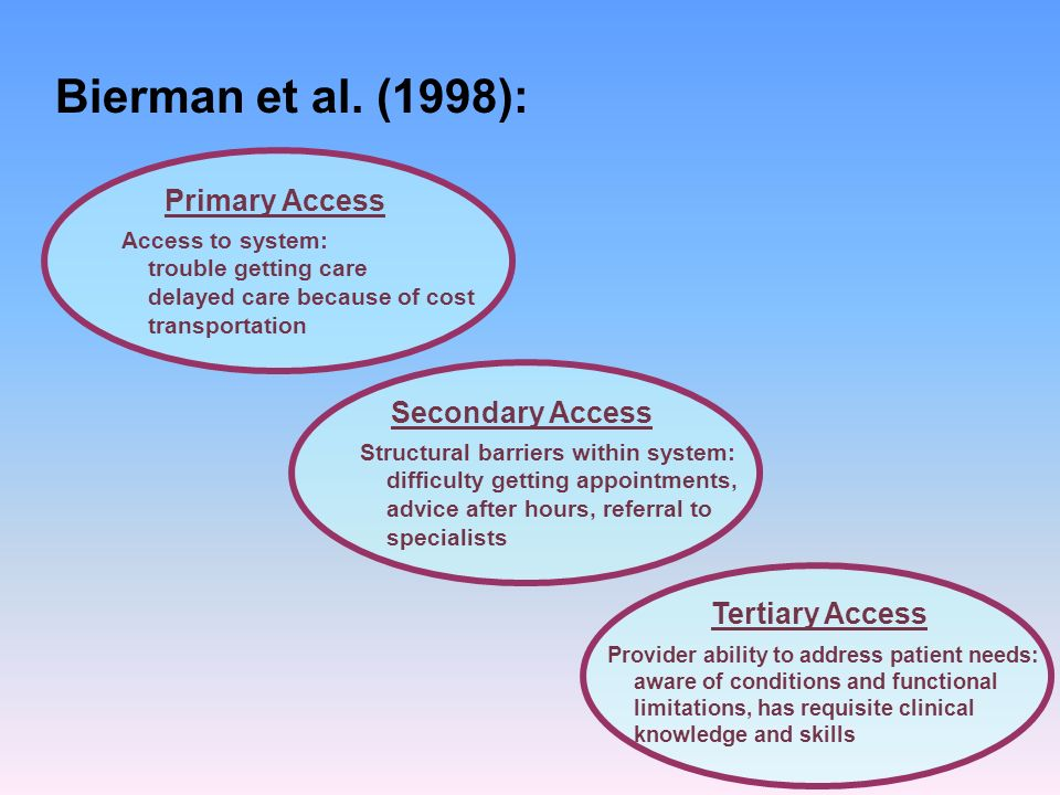 Bierman et al. (1998): Primary Access Secondary Access Tertiary Access Access to system: trouble getting care delayed care because of cost transportat