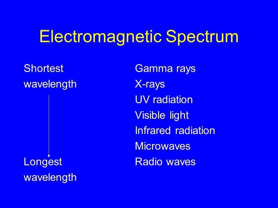 Electromagnetic Spectrum Shortest Gamma rays wavelength X-rays UV radiation Visible light Infrared radiation Microwaves LongestRadio waves wavelength