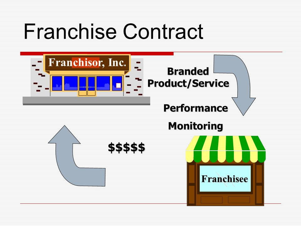 Franchise Contract Franchisor, Inc. Franchisee Branded Product/Service PerformanceMonitoring $$$$$