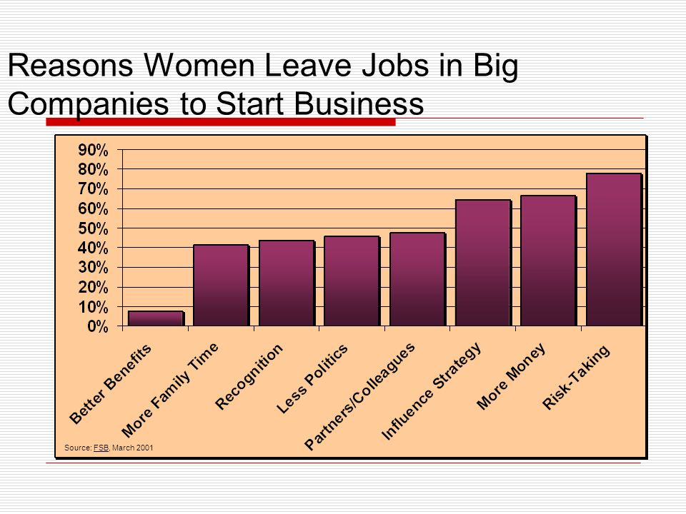 Reasons Women Leave Jobs in Big Companies to Start Business Source: FSB, March 2001