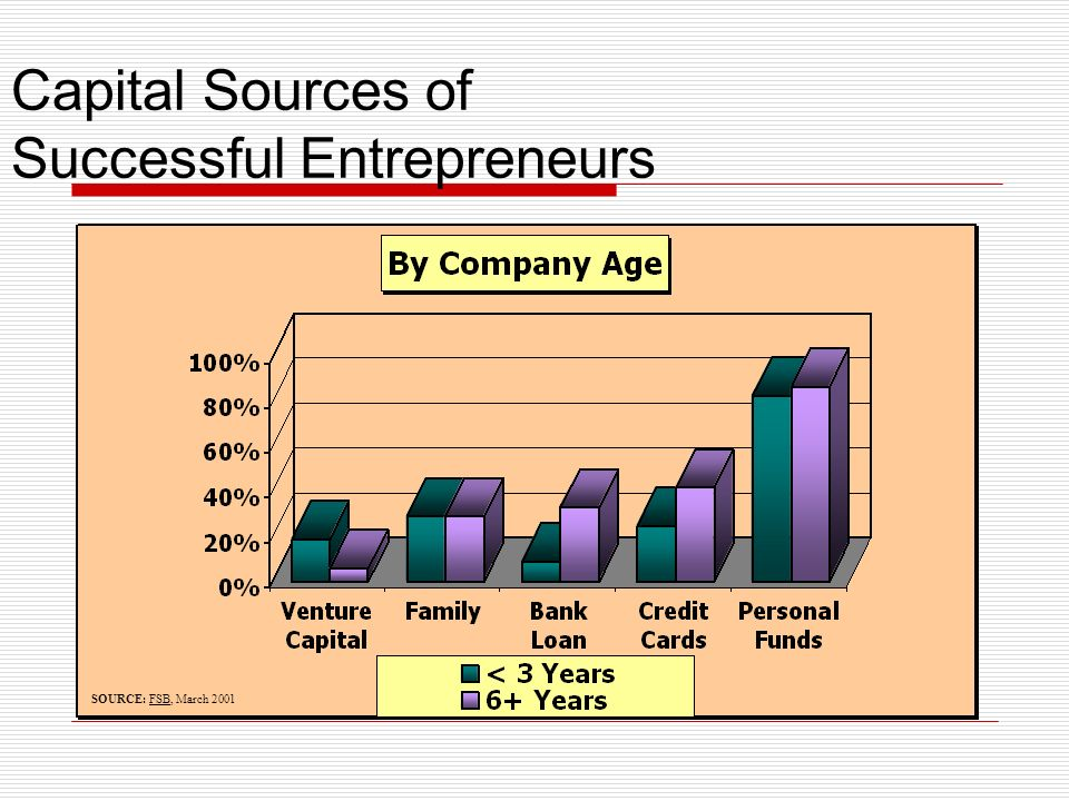 Capital Sources of Successful Entrepreneurs SOURCE: FSB, March 2001