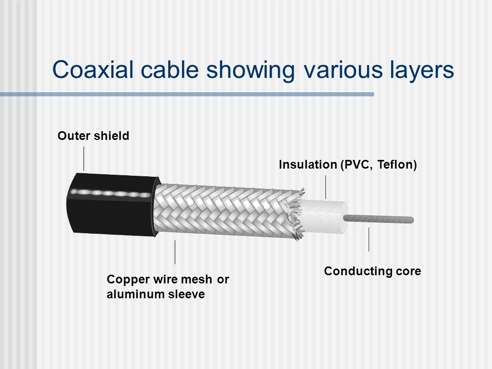 Coaxial cable showing various layers Outer shield Insulation (PVC, Teflon) Conducting core Copper wire mesh or aluminum sleeve