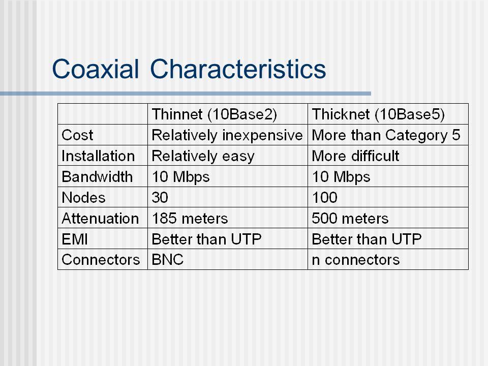 Coaxial Characteristics