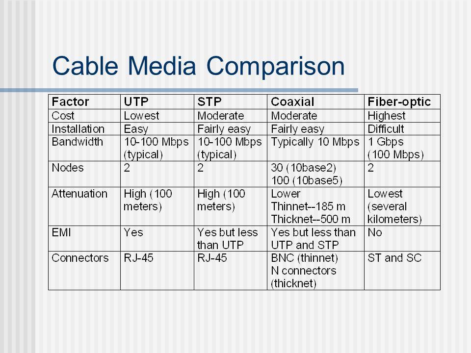 Cable Media Comparison