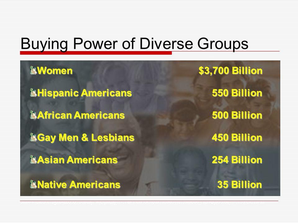 Buying Power of Diverse Groups Women $3,700 Billion Hispanic Americans 550 Billion African Americans 500 Billion Gay Men & Lesbians 450 Billion Asian Americans 254 Billion Native Americans 35 Billion Sources: National Organization on Disability Employability; U.S.