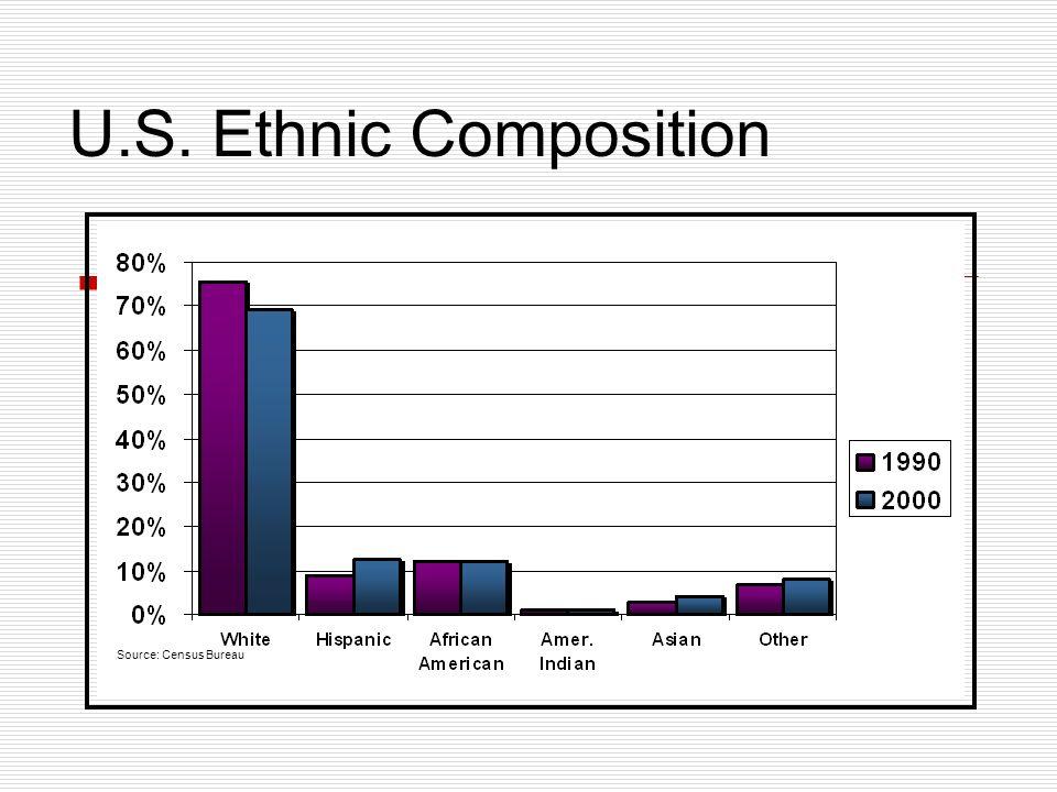 U.S. Ethnic Composition Source: Census Bureau