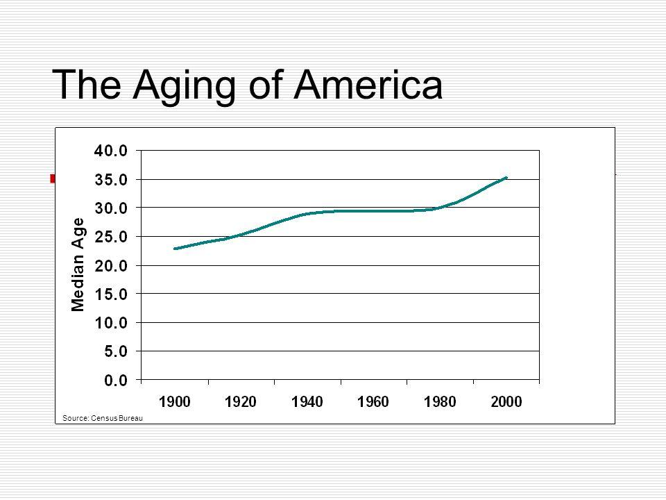 The Aging of America Source: Census Bureau