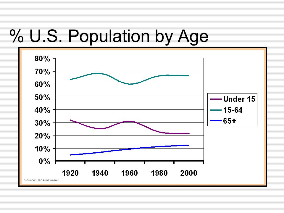 % U.S. Population by Age Source: Census Bureau