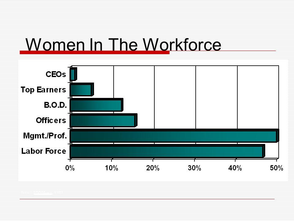 Women In The Workforce Source: CNNMoney, 3/3/03.