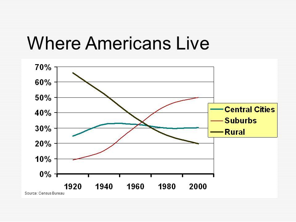 Where Americans Live Source: Census Bureau