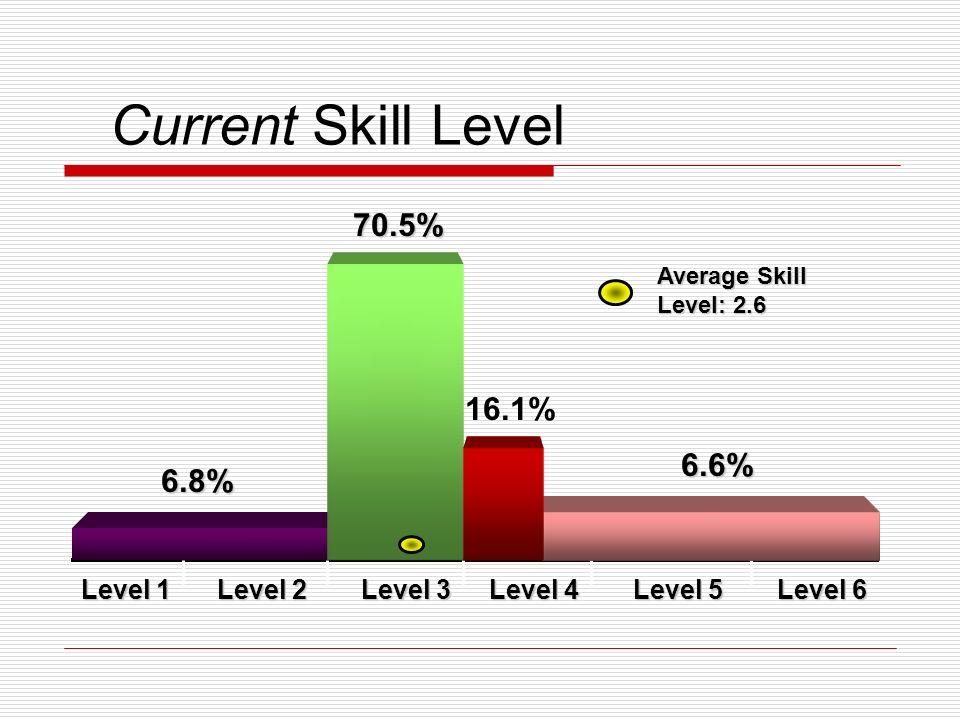 Current Skill Level Level 1 Level 2 Level 3 Level 4 Level 5 Level 6 Average Skill Level: 2.6 6.8% 70.5% 6.6% 16.1%