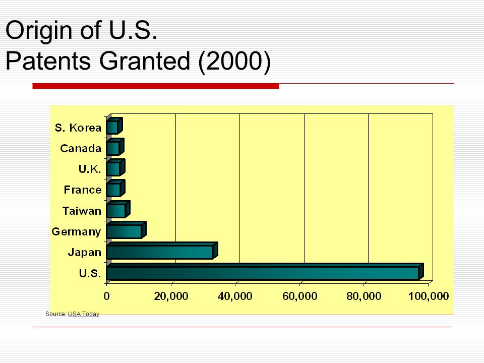 Origin of U.S. Patents Granted (2000) Source: USA Today