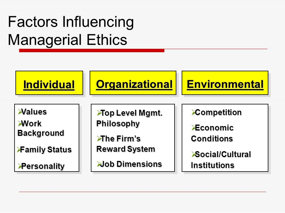 Factors Influencing Managerial Ethics Individual OrganizationalEnvironmental Values Values Work Background Work Background Family Status Family Status